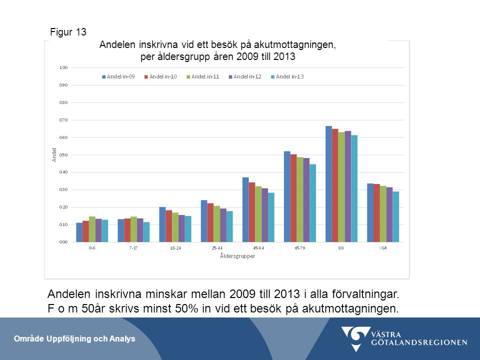 Andelen inskrivna vid ett besök på akutmottagningen, per åldersgrupp åren 2009 till 2013 Figur 13 Område Uppföljning och Analys Andelen inskrivna minskar mellan 2009 till 2013 i alla förvaltningar.