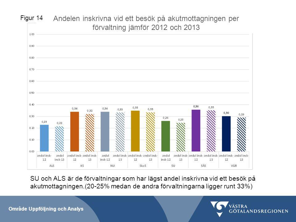 Andelen inskrivna vid ett besök på akutmottagningen per förvaltning jämför 2012 och 2013 Figur 14 Område Uppföljning och Analys SU och ALS är de förvaltningar som har lägst andel inskrivna vid ett besök på akutmottagningen.(20-25% medan de andra förvaltningarna ligger runt 33%)