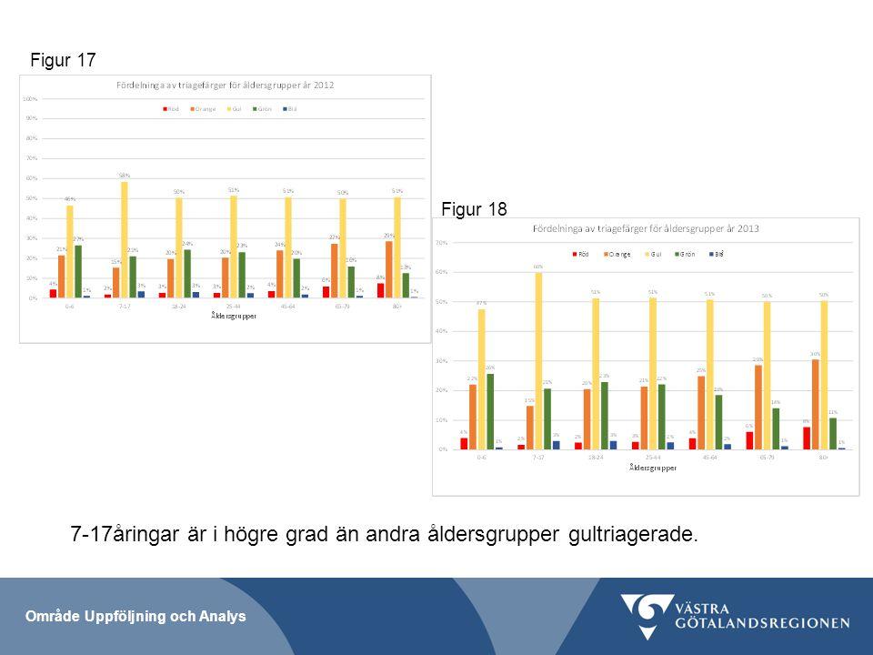 Figur 17 Figur 18 Område Uppföljning och Analys 7-17åringar är i högre grad än andra åldersgrupper gultriagerade.