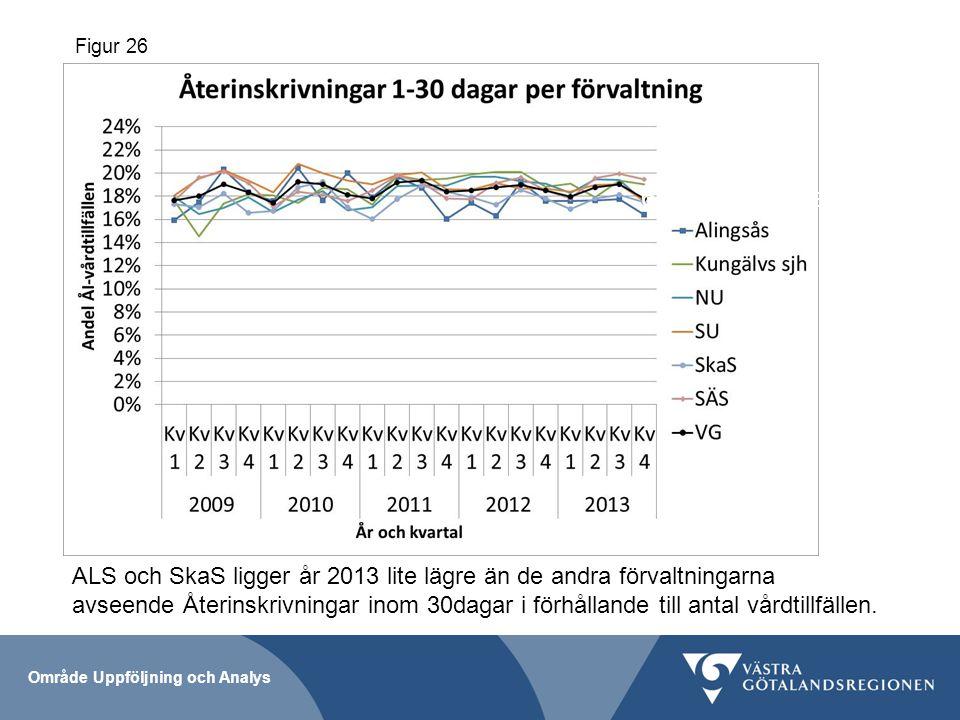 65 år och äldre Figur 26 Område Uppföljning och Analys ALS och SkaS ligger år 2013 lite lägre än de andra förvaltningarna avseende Återinskrivningar inom 30dagar i förhållande till antal vårdtillfällen.