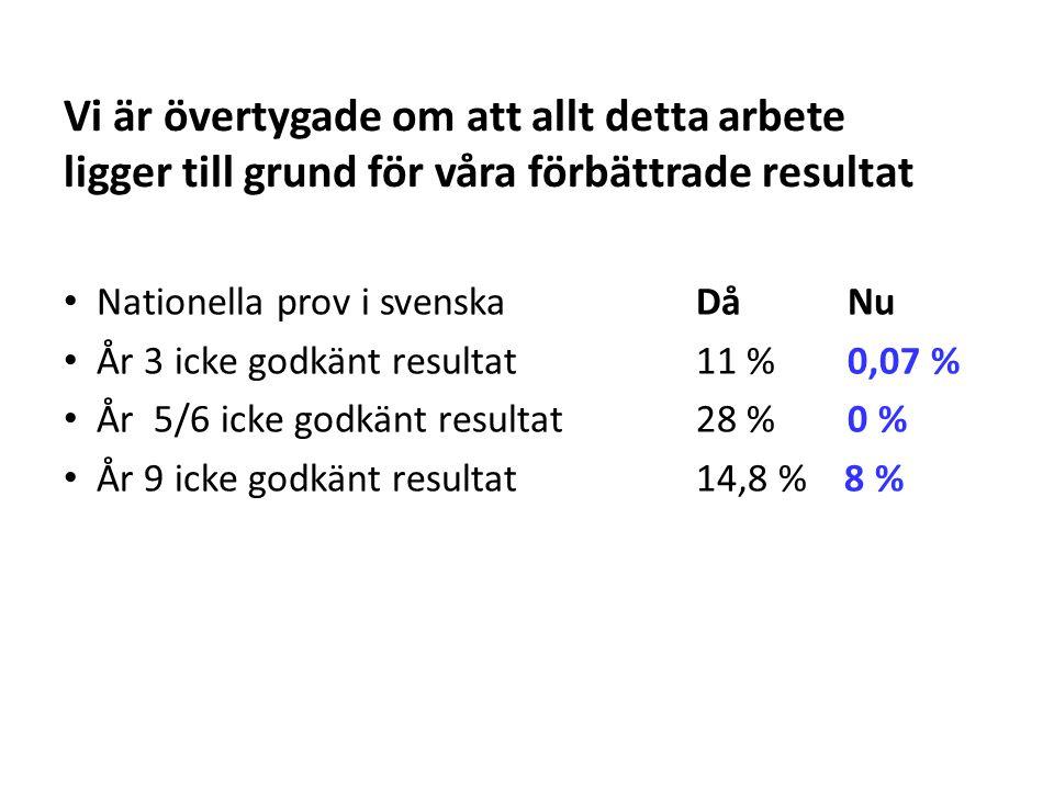 Vi är övertygade om att allt detta arbete ligger till grund för våra förbättrade resultat Nationella prov i svenska Då Nu År 3 icke godkänt resultat11 % 0,07 % År 5/6 icke godkänt resultat28 % 0 % År 9 icke godkänt resultat14,8 % 8 %