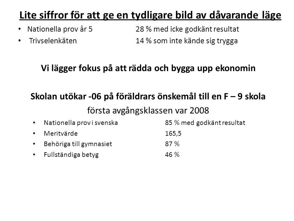 Lite siffror för att ge en tydligare bild av dåvarande läge Nationella prov år 5 28 % med icke godkänt resultat Trivselenkäten14 % som inte kände sig trygga Vi lägger fokus på att rädda och bygga upp ekonomin Skolan utökar -06 på föräldrars önskemål till en F – 9 skola första avgångsklassen var 2008 Nationella prov i svenska85 % med godkänt resultat Meritvärde165,5 Behöriga till gymnasiet87 % Fullständiga betyg46 %