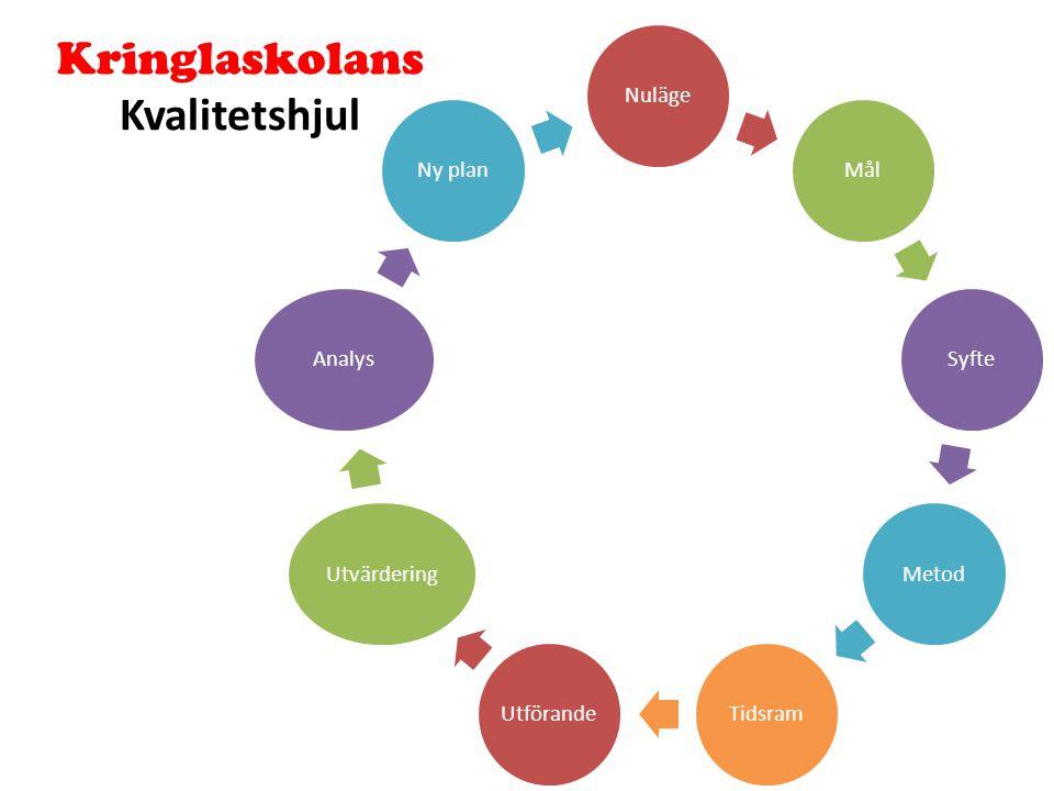 Kringlaskolans Kvalitetshjul NulägeMålSyfteMetodTidsramUtförandeUtvärderingAnalysNy plan