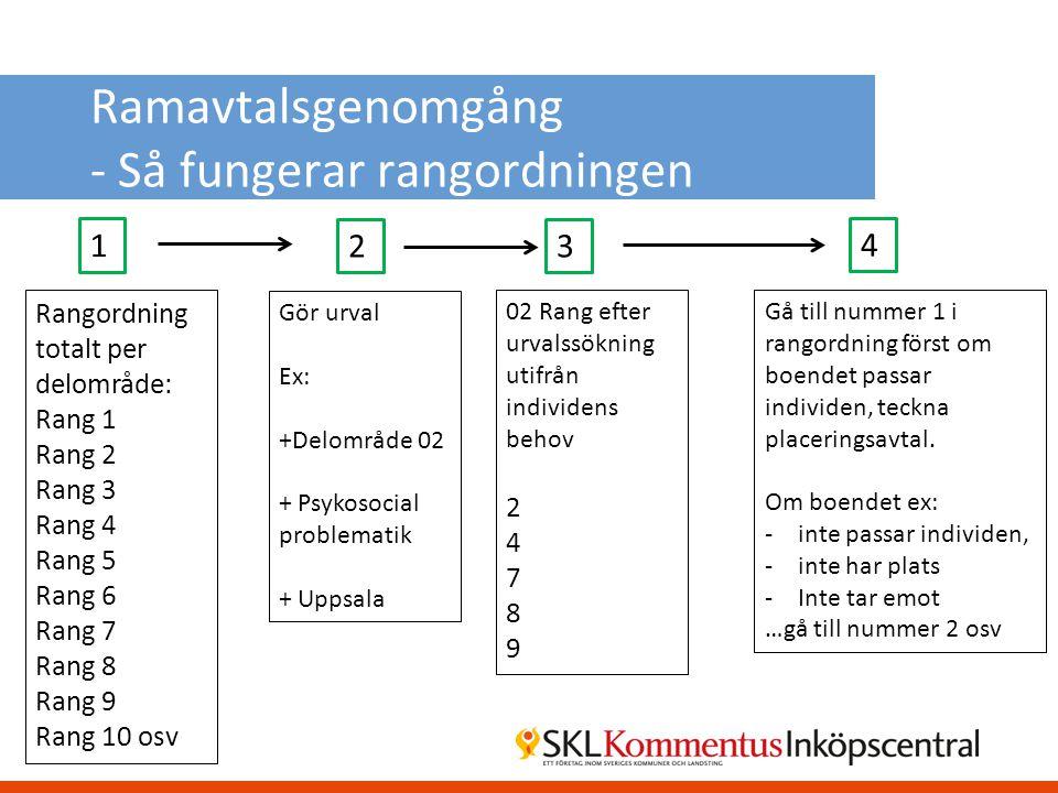 Ramavtalsgenomgång - Så fungerar rangordningen 02 Rang efter urvalssökning utifrån individens behov 2 4 7 8 9 Gå till nummer 1 i rangordning först om