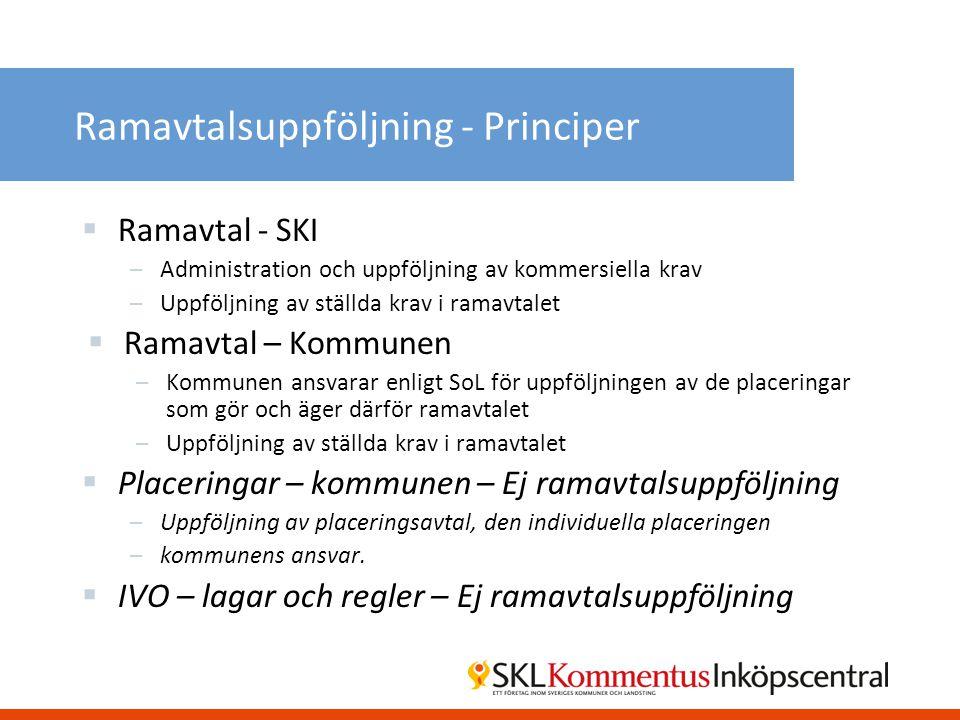 Ramavtalsuppföljning - Principer  Ramavtal - SKI –Administration och uppföljning av kommersiella krav –Uppföljning av ställda krav i ramavtalet  Ram