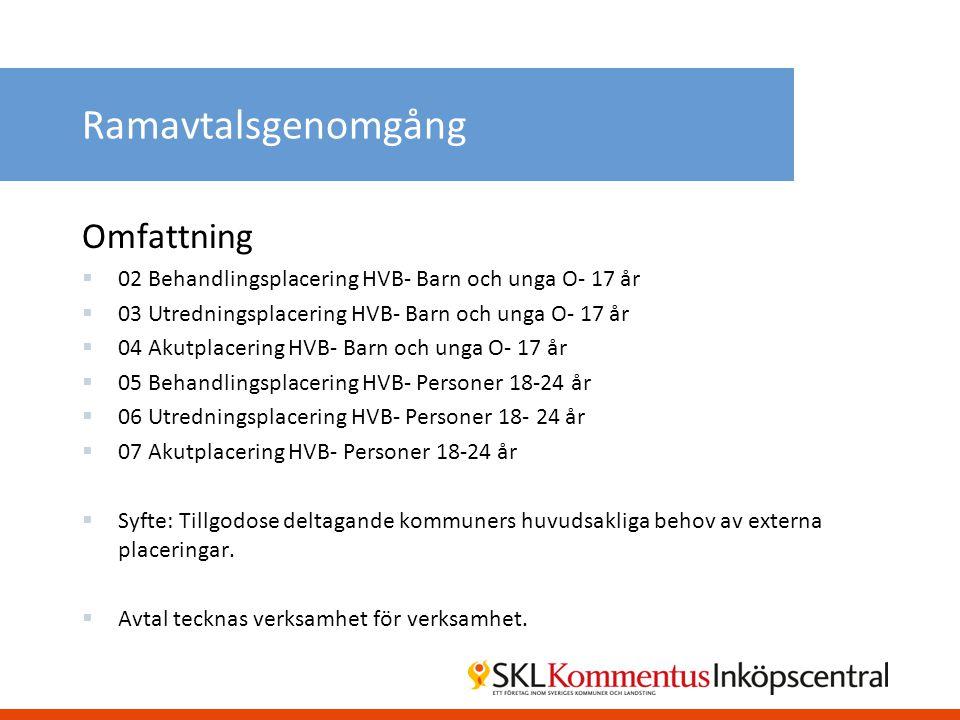 Ramavtalsgenomgång Omfattning  02 Behandlingsplacering HVB- Barn och unga O- 17 år  03 Utredningsplacering HVB- Barn och unga O- 17 år  04 Akutplac