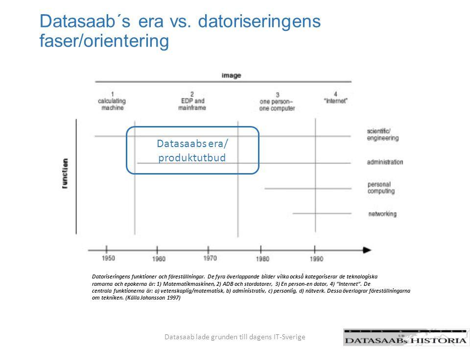 Vad gjorde Datasaab så framgångsrikt Datasaab lade grunden till dagens IT-Sverige Tidig sponsor i form av upphandling från Kungliga Flygförvaltningen men också på ledningsnivå i Saab Landets ledande tekniker fanns inom dåvarande R- system på SAAB - grunden för kritisk massa på ett nytt område.