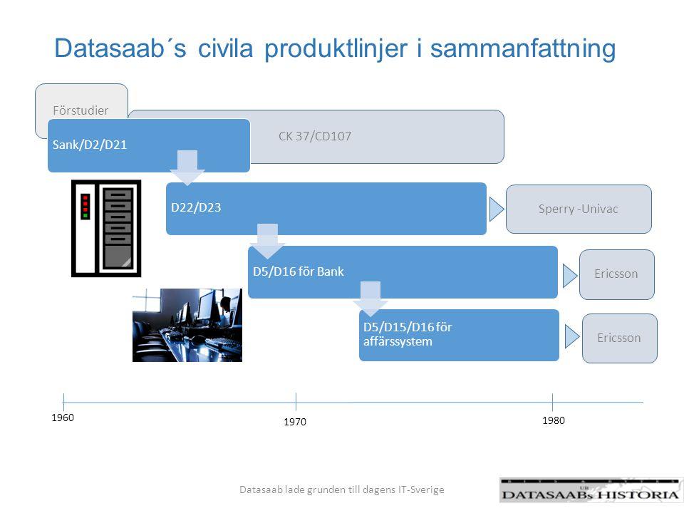 Som ringar på vattnet bidrog Datasaab till dagens IT-Sverige Datasaab lade grunden till dagens IT-Sverige Tidig kompetens- uppbyggnad och storskalig utbildning av personal både i egna led och hos kund Stort inflöde av kompetens till våra Tekniska Högskolor Tidig automatisering i både industri, handel och hos våra myndigheter Automatisering av bank och småföretag Nya verksamheter Datasaab Linköpings Tekniska Högskola Sectra NTP Affärs- system SEV Kockums SMHI Datasaab´s utbildnings- verksamhet