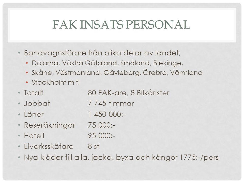 FAK INSATS PERSONAL Bandvagnsförare från olika delar av landet; Dalarna, Västra Götaland, Småland, Blekinge, Skåne, Västmanland, Gävleborg, Örebro, Värmland Stockholm m fl Totalt 80 FAK-are, 8 Bilkårister Jobbat 7 745 timmar Löner 1 450 000:- Reseräkningar 75 000:- Hotell 95 000:- Elverksskötare 8 st Nya kläder till alla, jacka, byxa och kängor 1775:-/pers