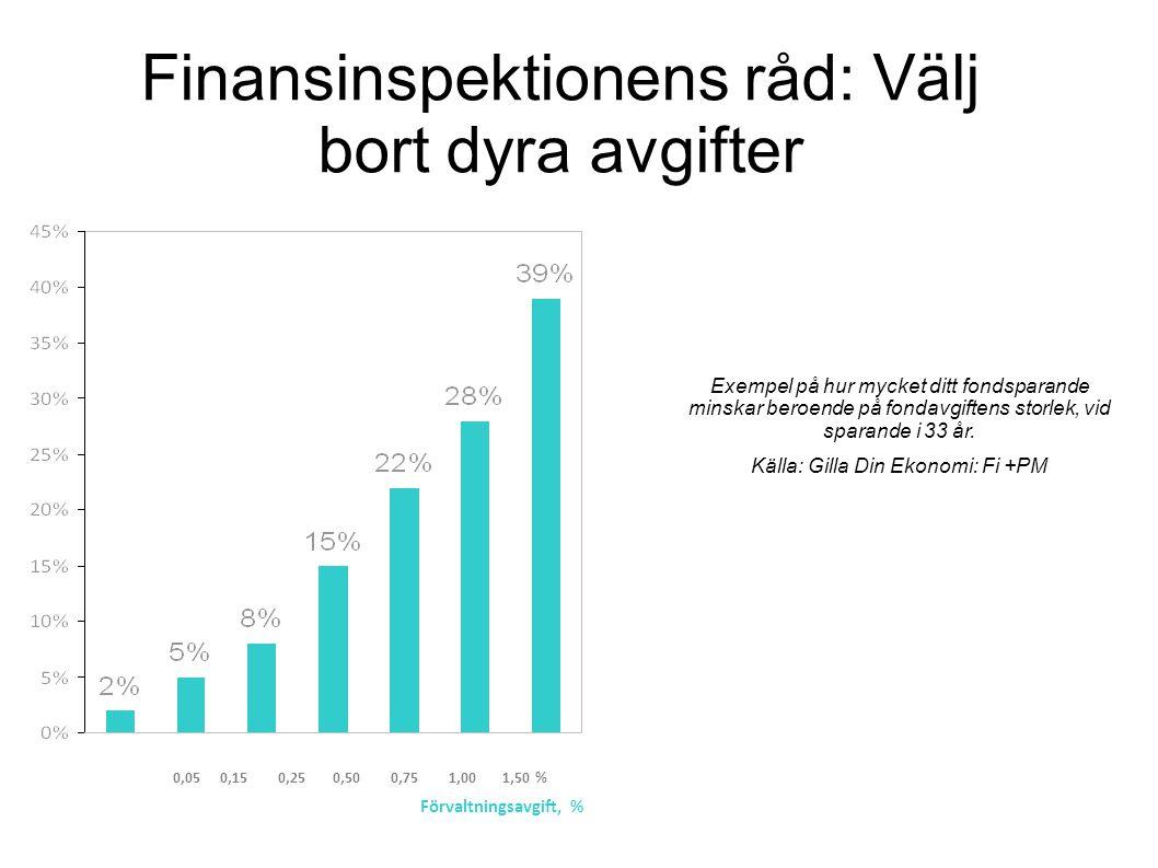 Finansinspektionens råd: Välj bort dyra avgifter 0,05 0,15 0,25 0,50 0,75 1,00 1,50 % Förvaltningsavgift, % Exempel på hur mycket ditt fondsparande mi