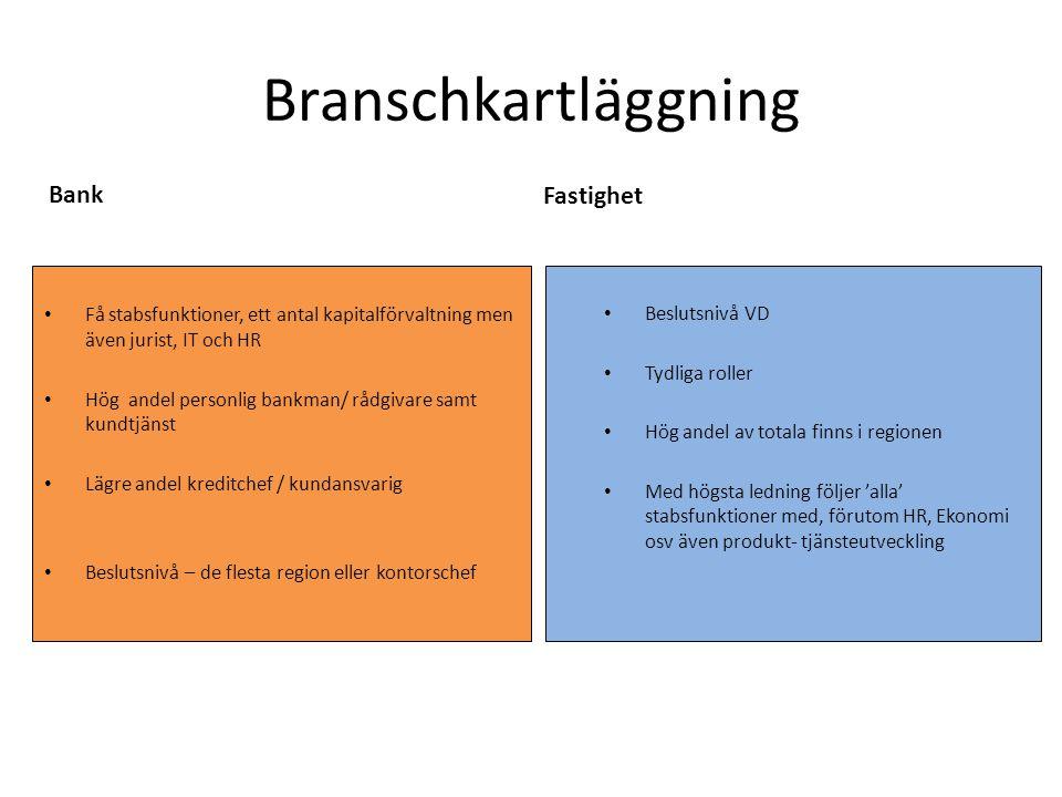 Branschkartläggning Få stabsfunktioner, ett antal kapitalförvaltning men även jurist, IT och HR Hög andel personlig bankman/ rådgivare samt kundtjänst