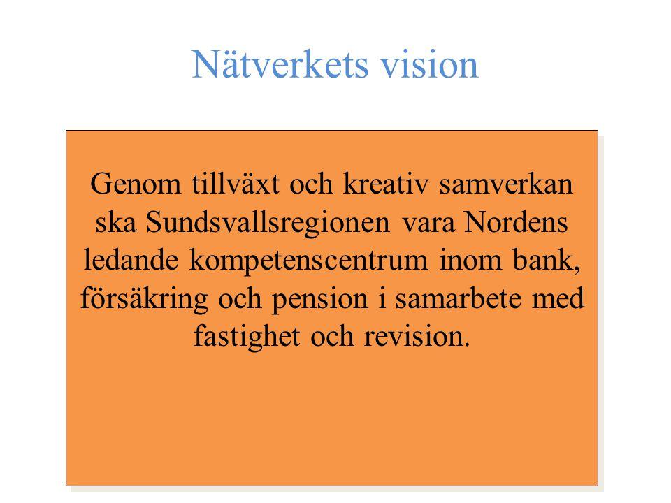 Nätverkets vision Genom tillväxt och kreativ samverkan ska Sundsvallsregionen vara Nordens ledande kompetenscentrum inom bank, försäkring och pension