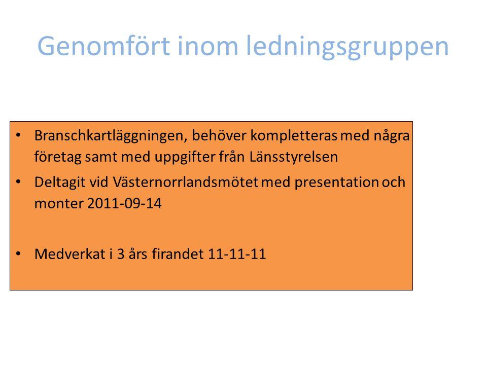Nya medarbetare gjort sen senast 2011-11-21 Praktik för ekonomstudenterna på redovisningsinriktningen 3:e året, E&Y, Grant Thornton, KPMG, PwC 2011-11-11 Folder 'Näringslivsanknuten ekonomutbildning' alla branscher och Sundsvalls kommun 2011-10-12 Medverkan i uppsatsmingel för studenterna, E&Y och Nordea 2011-10-10 Praktik för ekonomstudenterna på redovisningsinriktningen 4:e året, Deloitte, E&Y, KPMG, PwC 2011-08-25 Introduktionsdagsaktivitet för ekonomstudenter och företag i CER nätverket, Nordea och PwC