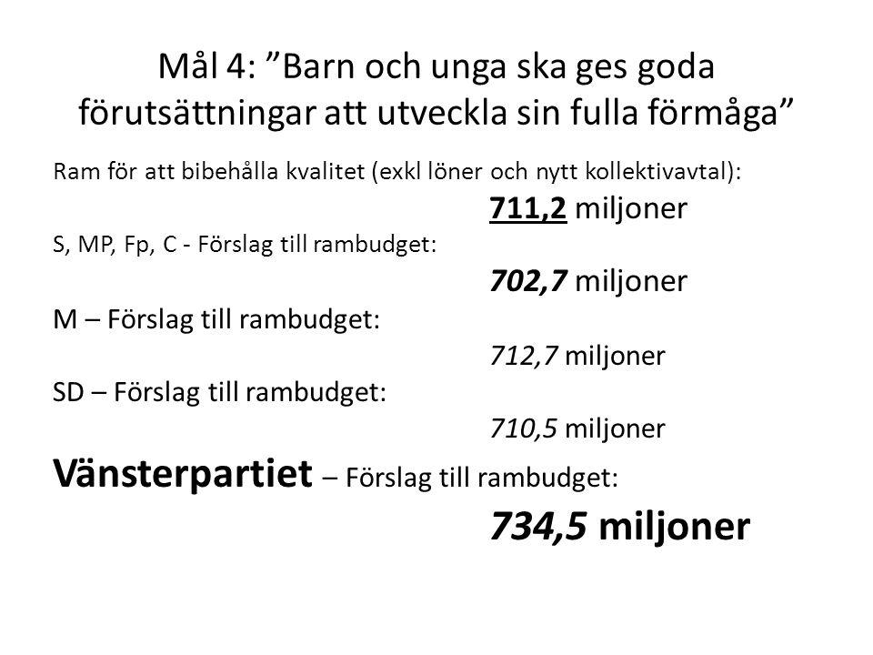 Mål 4: Barn och unga ska ges goda förutsättningar att utveckla sin fulla förmåga Ram för att bibehålla kvalitet (exkl löner och nytt kollektivavtal): 711,2 miljoner S, MP, Fp, C - Förslag till rambudget: 702,7 miljoner M – Förslag till rambudget: 712,7 miljoner SD – Förslag till rambudget: 710,5 miljoner Vänsterpartiet – Förslag till rambudget: 734,5 miljoner