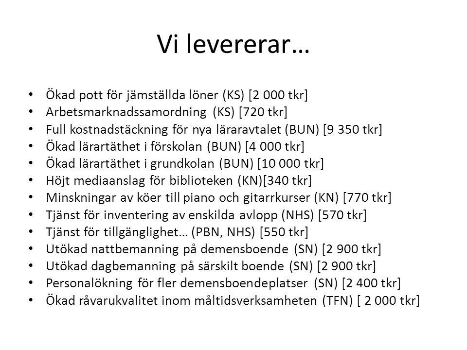Vi levererar… Ökad pott för jämställda löner (KS) [2 000 tkr] Arbetsmarknadssamordning (KS) [720 tkr] Full kostnadstäckning för nya läraravtalet (BUN) [9 350 tkr] Ökad lärartäthet i förskolan (BUN) [4 000 tkr] Ökad lärartäthet i grundkolan (BUN) [10 000 tkr] Höjt mediaanslag för biblioteken (KN)[340 tkr] Minskningar av köer till piano och gitarrkurser (KN) [770 tkr] Tjänst för inventering av enskilda avlopp (NHS) [570 tkr] Tjänst för tillgänglighet… (PBN, NHS) [550 tkr] Utökad nattbemanning på demensboende (SN) [2 900 tkr] Utökad dagbemanning på särskilt boende (SN) [2 900 tkr] Personalökning för fler demensboendeplatser (SN) [2 400 tkr] Ökad råvarukvalitet inom måltidsverksamheten (TFN) [ 2 000 tkr]