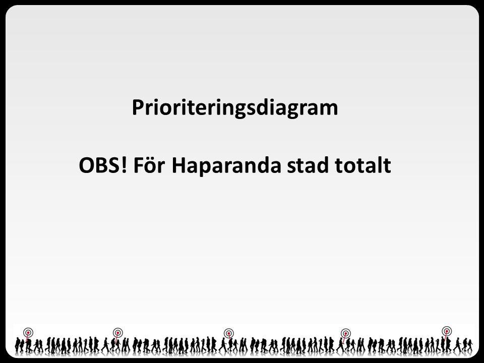 Prioriteringsdiagram OBS! För Haparanda stad totalt