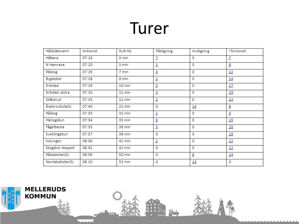 HållplatsnamnAnkomstRutt tidPåstigningAvstigningI fordonet Håltane07:180 min707 N Hamrane07:201 min108 Råskog07:267 min4012 Bygdebol07:289 min2014 Eri