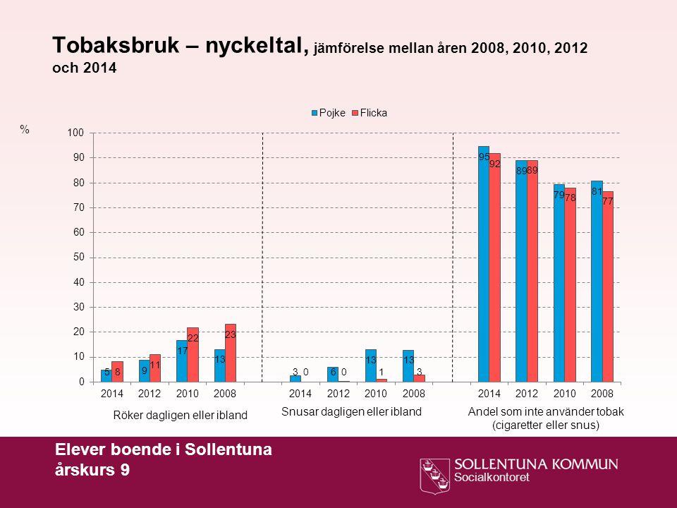 Socialkontoret Elever boende i Sollentuna årskurs 9 % Tobaksbruk – nyckeltal, jämförelse mellan åren 2008, 2010, 2012 och 2014 Röker dagligen eller ib