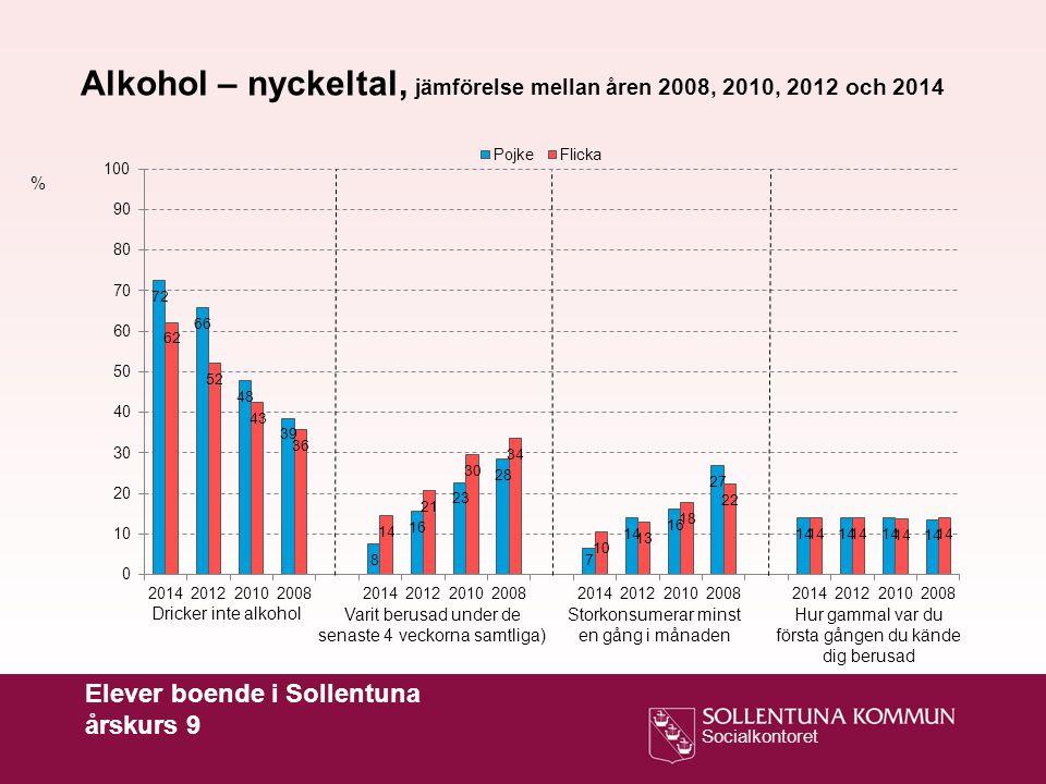 Socialkontoret Elever boende i Sollentuna årskurs 9 % Alkohol – nyckeltal, jämförelse mellan åren 2008, 2010, 2012 och 2014 Dricker inte alkohol Varit