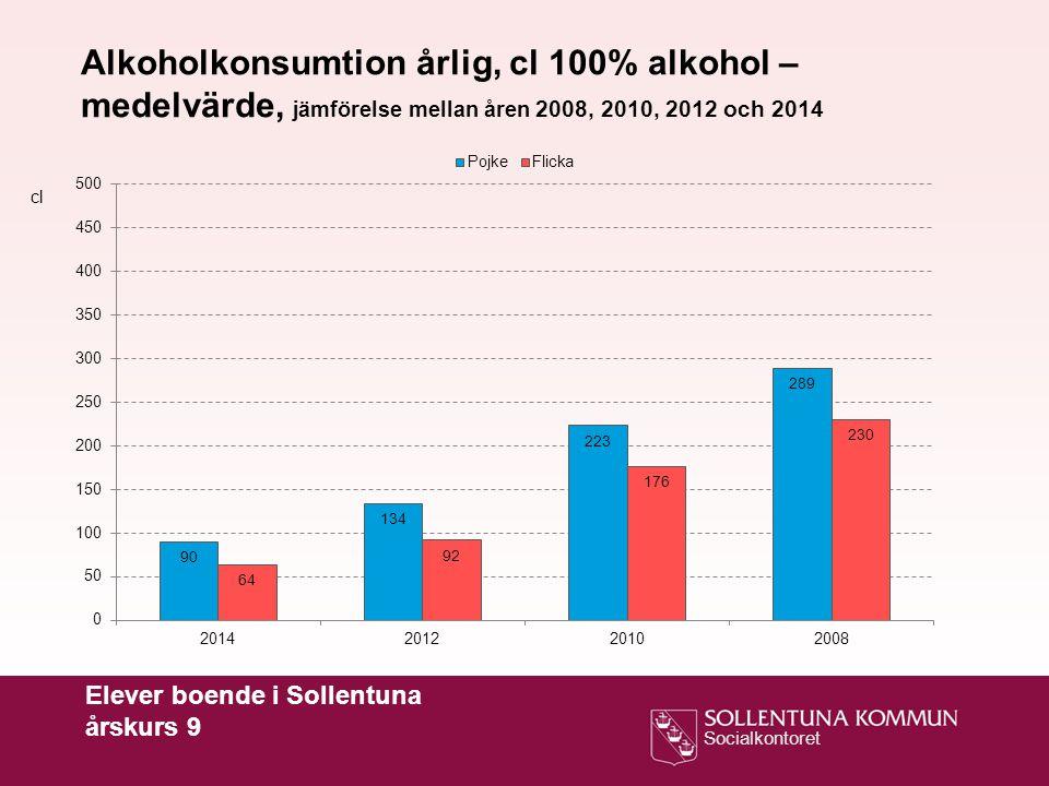 Socialkontoret Elever boende i Sollentuna årskurs 9 Alkoholkonsumtion årlig, cl 100% alkohol – medelvärde, jämförelse mellan åren 2008, 2010, 2012 och