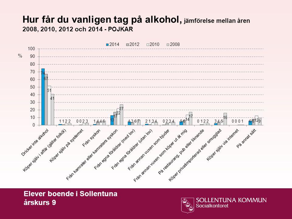 Socialkontoret Elever boende i Sollentuna årskurs 9 Hur får du vanligen tag på alkohol, jämförelse mellan åren 2008, 2010, 2012 och 2014 - POJKAR %