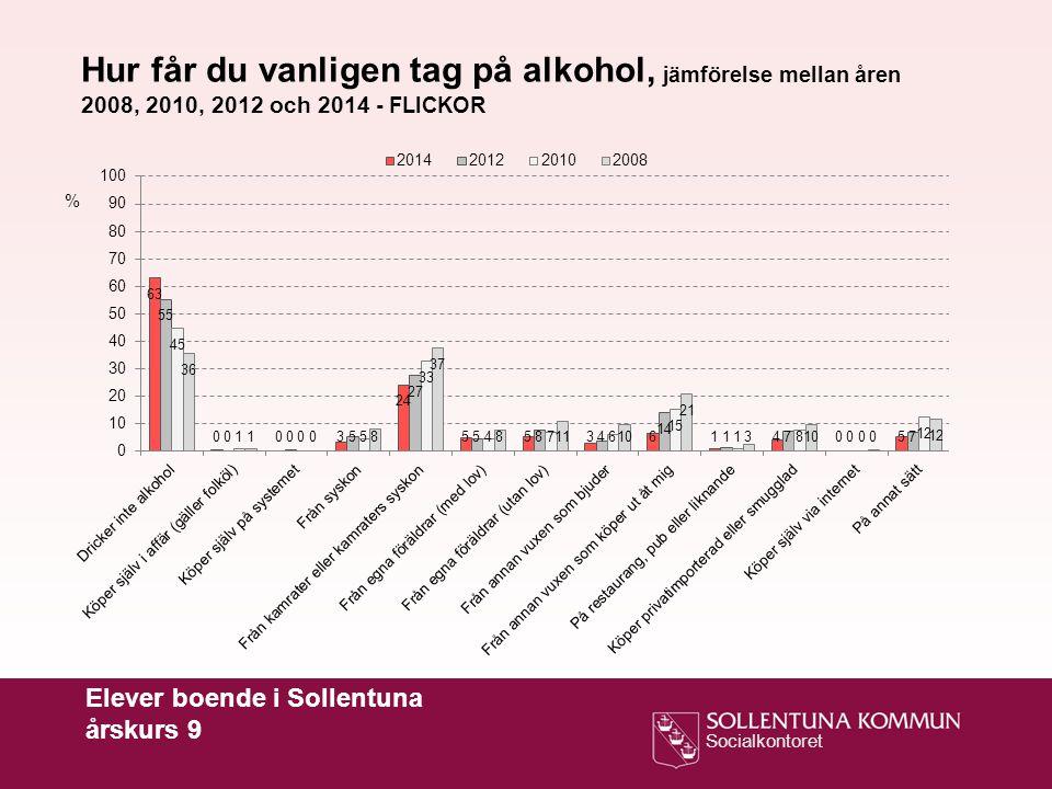 Socialkontoret Elever boende i Sollentuna årskurs 9 Hur får du vanligen tag på alkohol, jämförelse mellan åren 2008, 2010, 2012 och 2014 - FLICKOR %