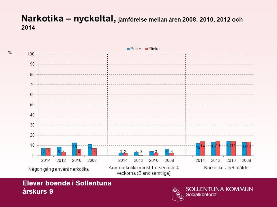 Socialkontoret Elever boende i Sollentuna årskurs 9 % Narkotika – nyckeltal, jämförelse mellan åren 2008, 2010, 2012 och 2014 Någon gång använt narkot