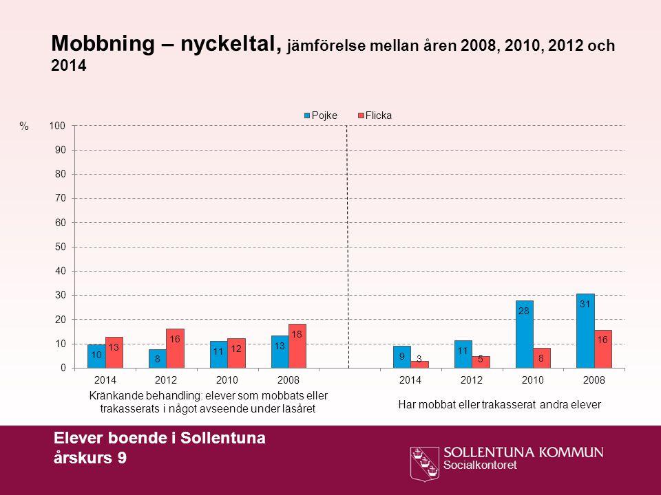 Socialkontoret Elever boende i Sollentuna årskurs 9 % Kränkande behandling: elever som mobbats eller trakasserats i något avseende under läsåret Har m