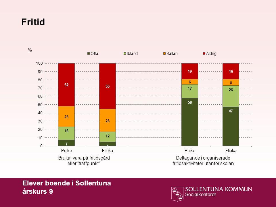 """Socialkontoret Elever boende i Sollentuna årskurs 9 % Fritid Brukar vara på fritidsgård eller """"träffpunkt"""" Deltagande i organiserade fritidsaktivitete"""