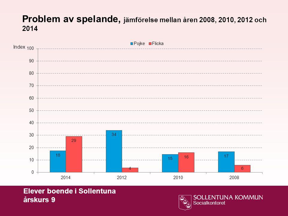 Socialkontoret Elever boende i Sollentuna årskurs 9 Problem av spelande, jämförelse mellan åren 2008, 2010, 2012 och 2014 Index