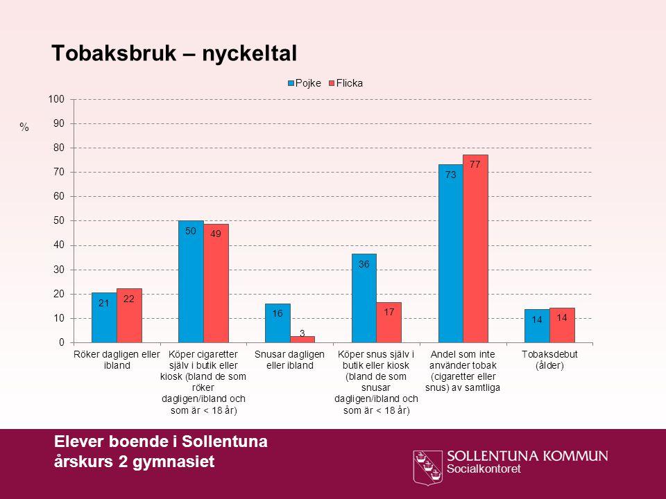 Socialkontoret Tobaksbruk – nyckeltal % Elever boende i Sollentuna årskurs 2 gymnasiet