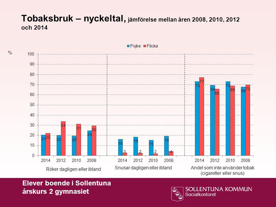 Socialkontoret % Tobaksbruk – nyckeltal, jämförelse mellan åren 2008, 2010, 2012 och 2014 Röker dagligen eller ibland Snusar dagligen eller iblandAnde