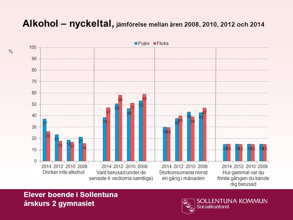 Socialkontoret % Alkohol – nyckeltal, jämförelse mellan åren 2008, 2010, 2012 och 2014 Dricker inte alkohol Varit berusad under de senaste 4 veckorna