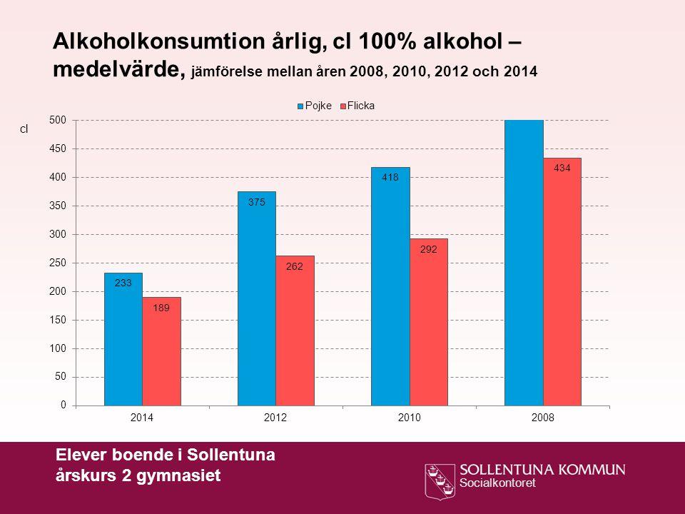 Socialkontoret Alkoholkonsumtion årlig, cl 100% alkohol – medelvärde, jämförelse mellan åren 2008, 2010, 2012 och 2014 cl Elever boende i Sollentuna å