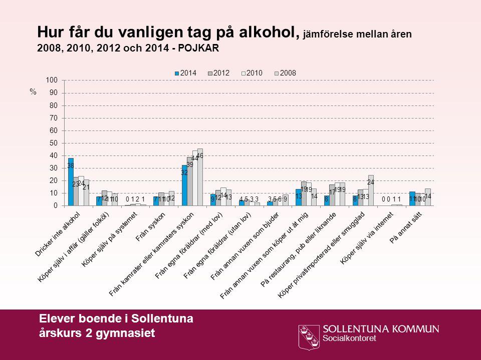 Socialkontoret Hur får du vanligen tag på alkohol, jämförelse mellan åren 2008, 2010, 2012 och 2014 - POJKAR % Elever boende i Sollentuna årskurs 2 gy