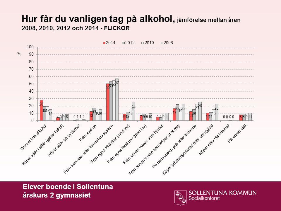 Socialkontoret Hur får du vanligen tag på alkohol, jämförelse mellan åren 2008, 2010, 2012 och 2014 - FLICKOR % Elever boende i Sollentuna årskurs 2 g
