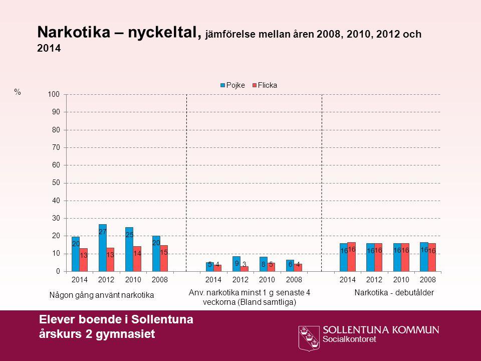 Socialkontoret % Narkotika – nyckeltal, jämförelse mellan åren 2008, 2010, 2012 och 2014 Någon gång använt narkotika Anv. narkotika minst 1 g senaste
