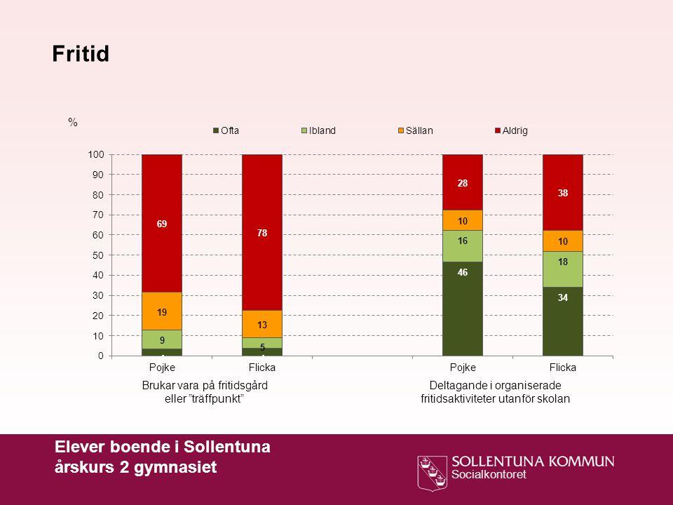 """Socialkontoret % Fritid Brukar vara på fritidsgård eller """"träffpunkt"""" Deltagande i organiserade fritidsaktiviteter utanför skolan Elever boende i Soll"""