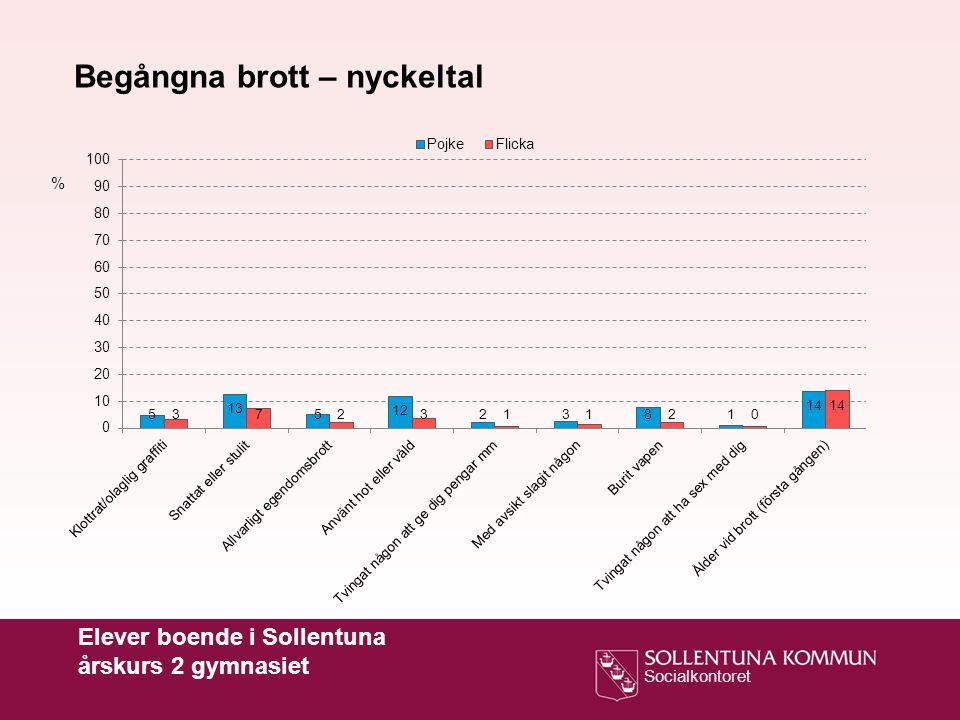 Socialkontoret Begångna brott – nyckeltal % Elever boende i Sollentuna årskurs 2 gymnasiet