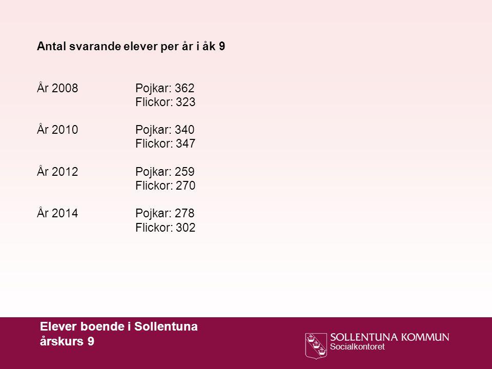 Socialkontoret Antal svarande elever per år i åk 9 År 2008Pojkar: 362 Flickor: 323 År 2010Pojkar: 340 Flickor: 347 År 2012Pojkar: 259 Flickor: 270 År