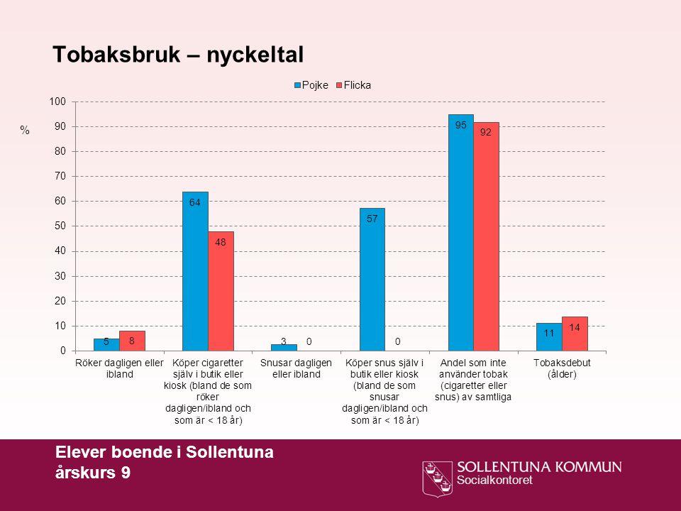 Socialkontoret Elever boende i Sollentuna årskurs 9 % Tobaksbruk – nyckeltal, jämförelse mellan åren 2008, 2010, 2012 och 2014 Röker dagligen eller ibland Snusar dagligen eller iblandAndel som inte använder tobak (cigaretter eller snus)