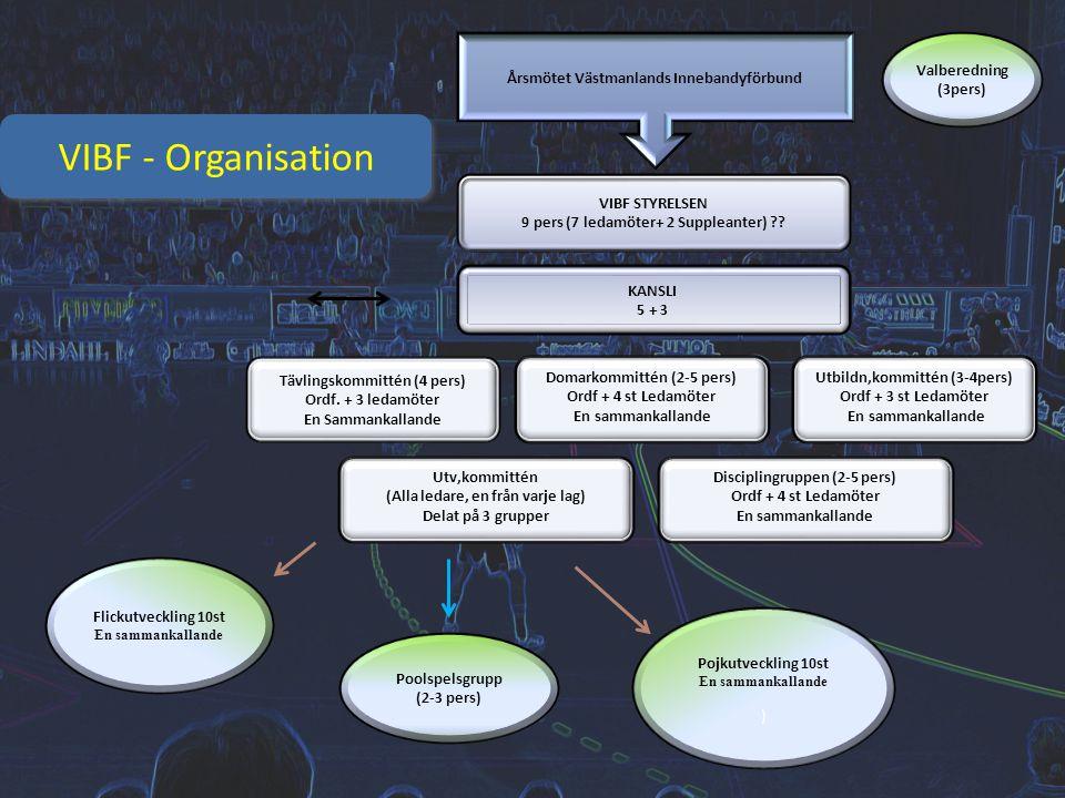 VIBF - Organisation Årsmötet Västmanlands Innebandyförbund VIBF STYRELSEN 9 pers (7 ledamöter+ 2 Suppleanter) ?? KANSLI 5 + 3 Tävlingskommittén (4 per