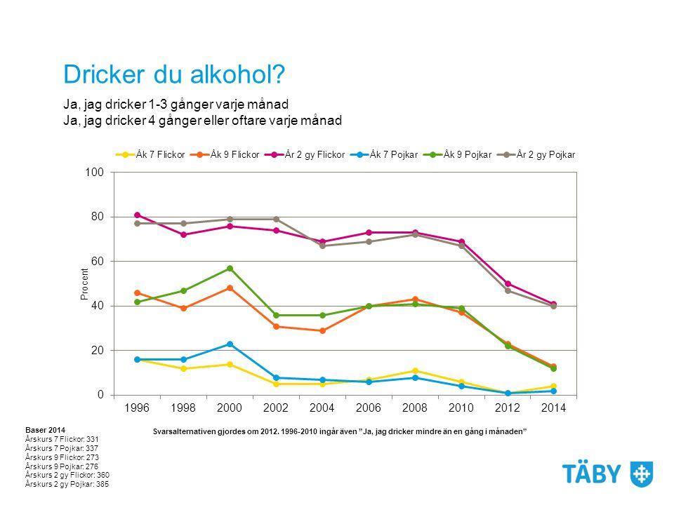 Dricker du alkohol? Baser 2014 Årskurs 7 Flickor: 331 Årskurs 7 Pojkar: 337 Årskurs 9 Flickor: 273 Årskurs 9 Pojkar: 276 Årskurs 2 gy Flickor: 360 Års
