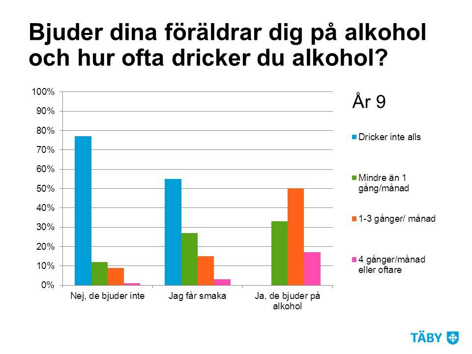 Bjuder dina föräldrar dig på alkohol och hur ofta dricker du alkohol?