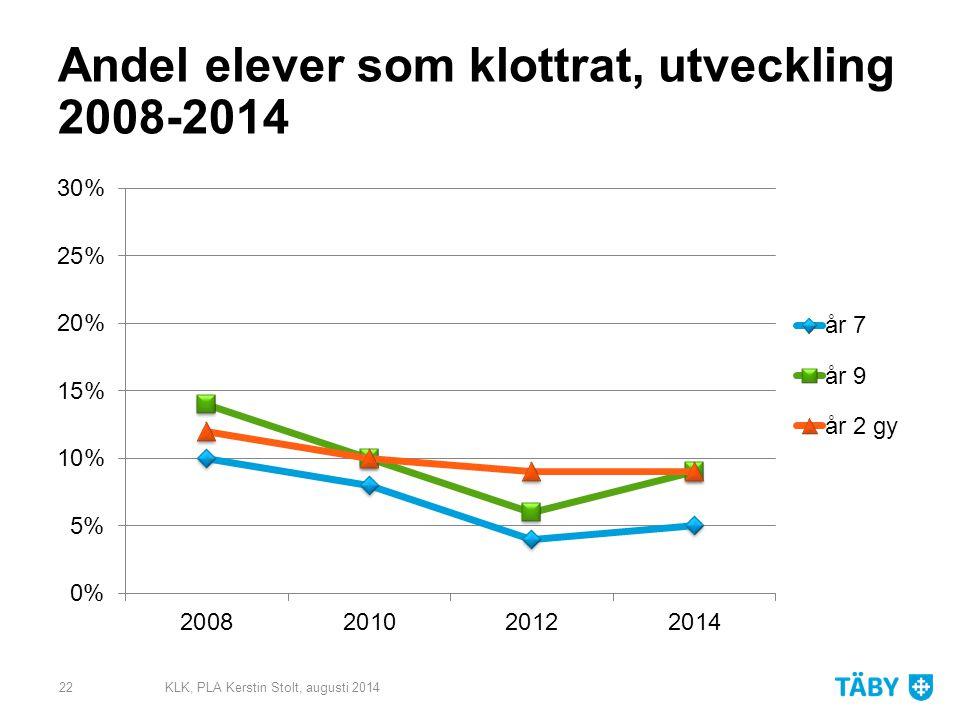 Andel elever som klottrat, utveckling 2008-2014 KLK, PLA Kerstin Stolt, augusti 201422
