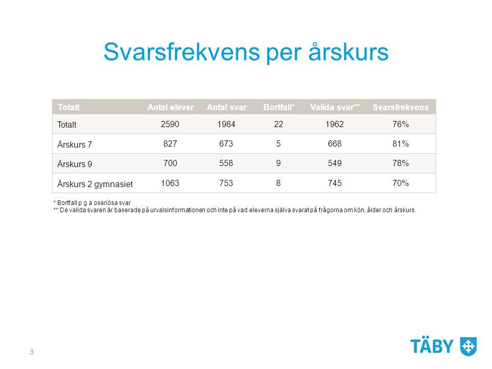De vanligaste normöverträdelserna för elever i år 9 KLK, PLA Kerstin Stolt, augusti 201424