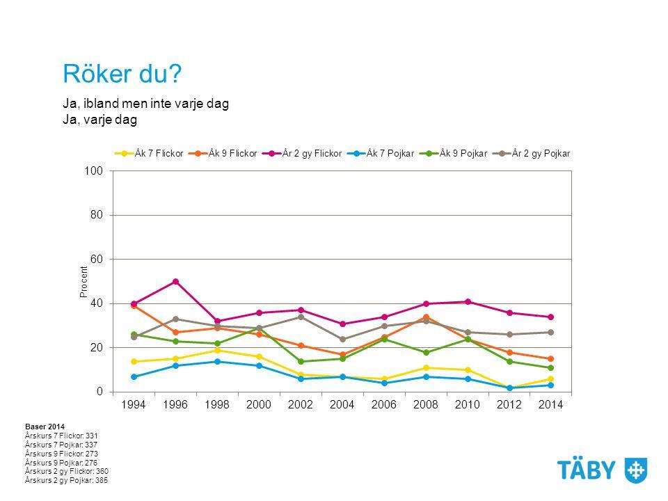 Klottrare använder droger i större utsträckning Klottrare använder fler droger, oftare och i större mängd än genomsnittet.