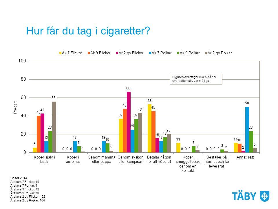 Hur får du tag i cigaretter? Baser 2014 Årskurs 7 Flickor: 19 Årskurs 7 Pojkar: 8 Årskurs 9 Flickor: 42 Årskurs 9 Pojkar: 30 Årskurs 2 gy Flickor: 122