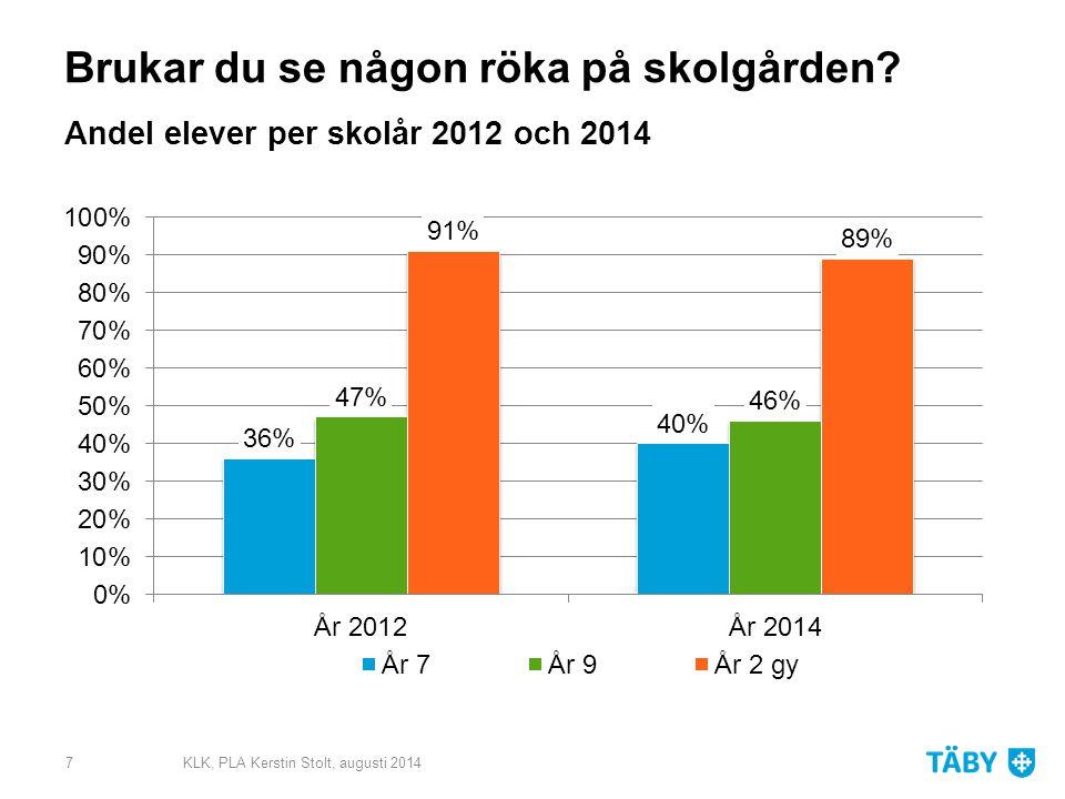 Har du rökt vattenpipa? Andel elever per skolår 2012 och 2014 KLK, PLA Kerstin Stolt, augusti 20148