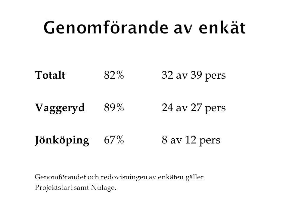 Totalt 82% 32 av 39 pers Vaggeryd 89%24 av 27 pers Jönköping 67%8 av 12 pers Genomförandet och redovisningen av enkäten gäller Projektstart samt Nuläg